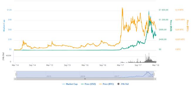 Dash price chart