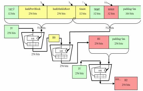 SHA 256 cloud mining algorithm