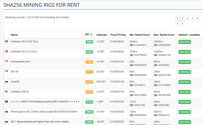 How to Rent Hashing Power at Mining Rig Rentals Mining market overview